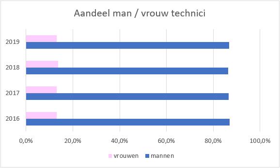 Aandeel man/ vrouw techniek
