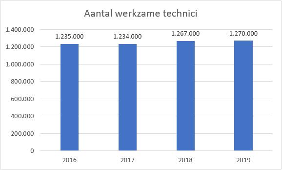 Aantal werkzame technici