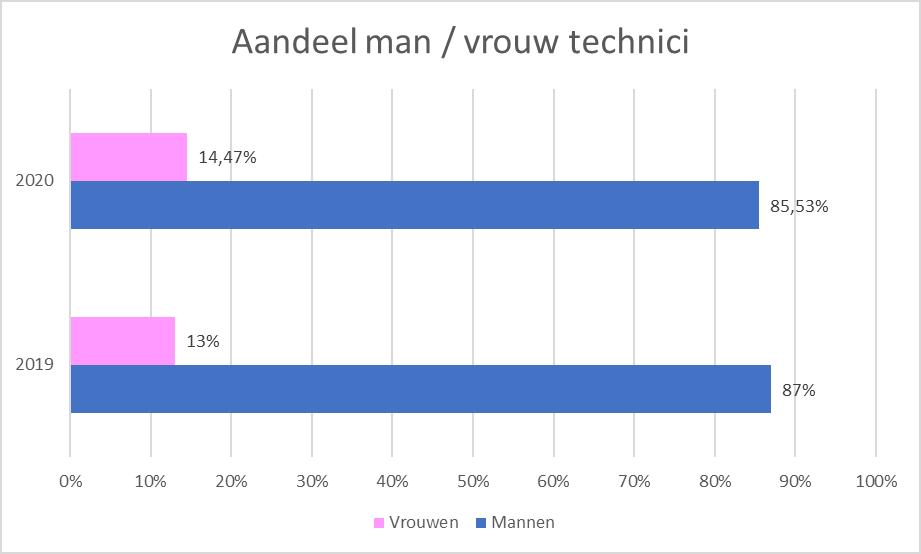 Man-Vrouw verhouding techniek
