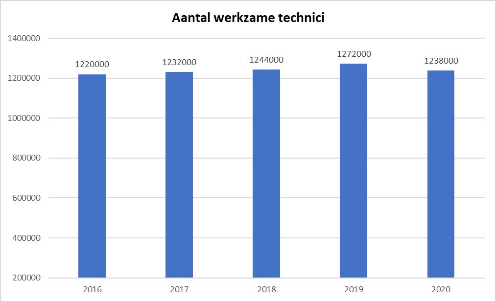 Werkzame technici