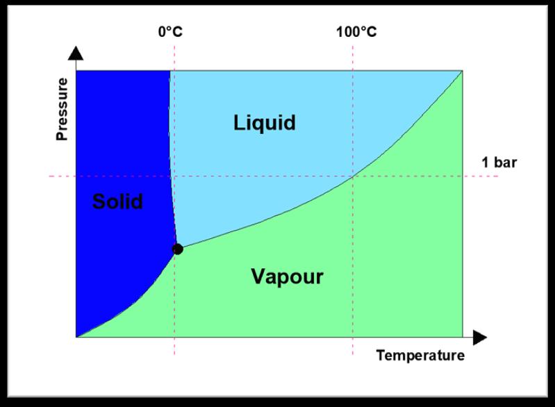 Fase diagram water
