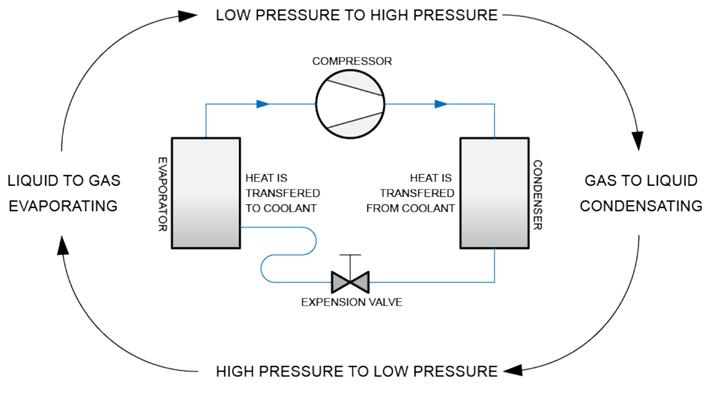 Kringproces koelmachine koeltechniek