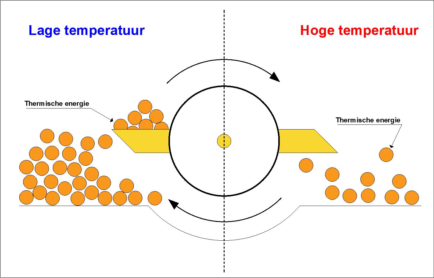 Kringproces koeltechniek